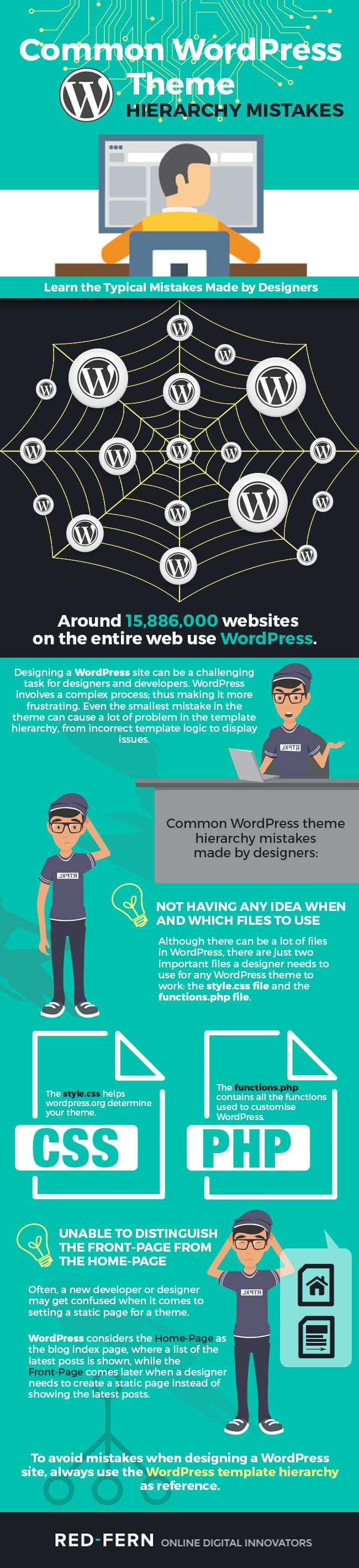 wordpress hierarchy infographic