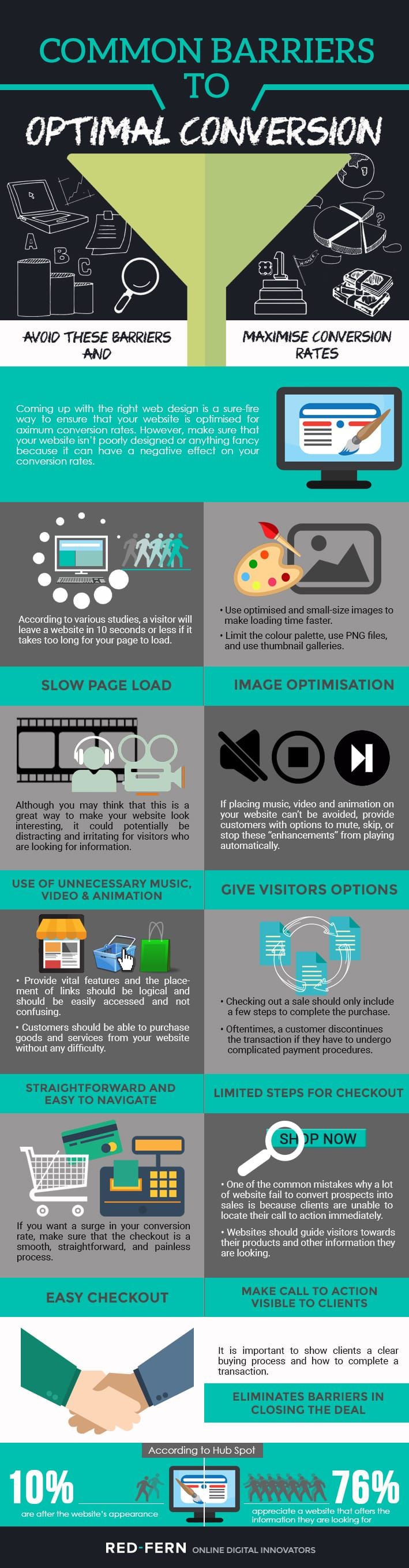 infographic for optimal conversion
