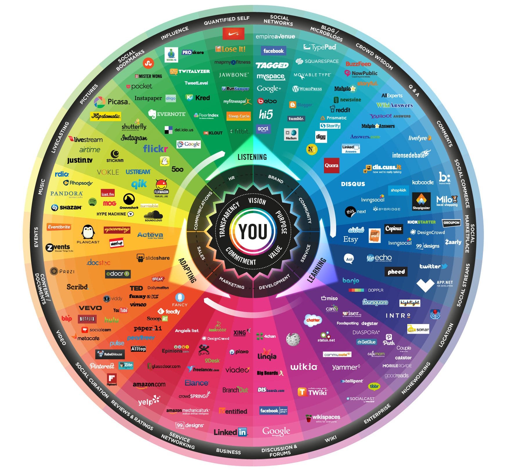 Social Media Marketing Prism