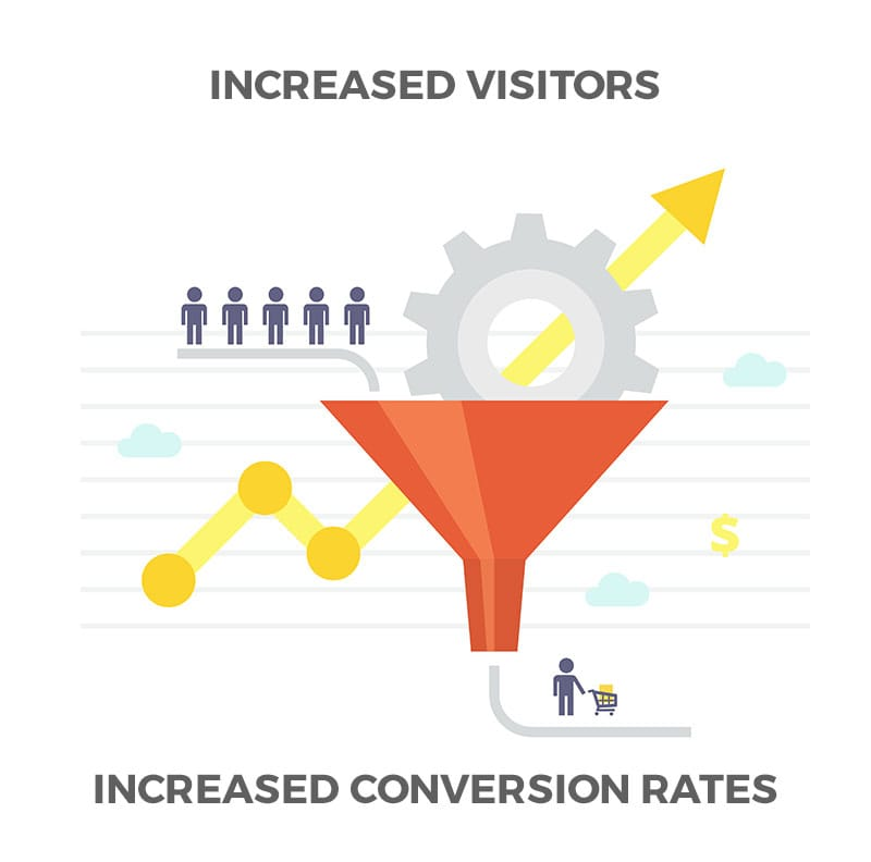 Increased Social Conversions
