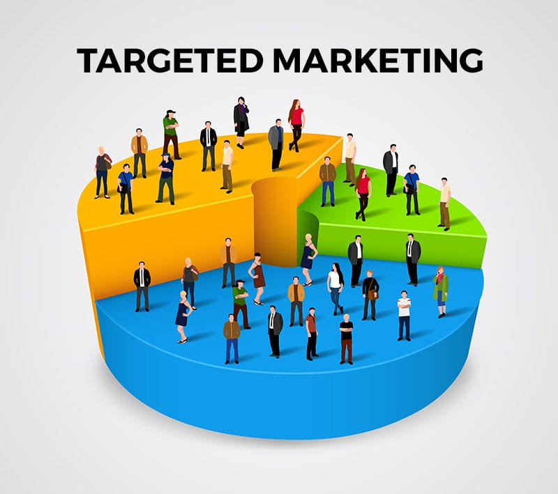 social media targeted marketing