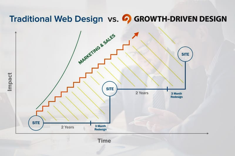 Growth Driven Website Redesigns