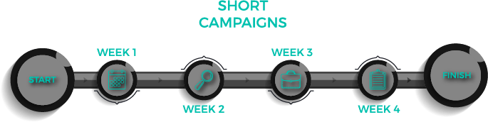 short marketing campaigns