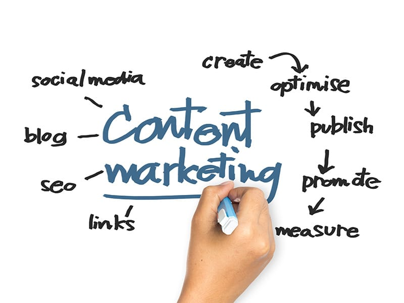 why is content important in marketing