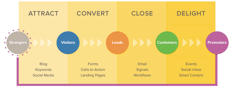 HubSpot Inbound Methodology